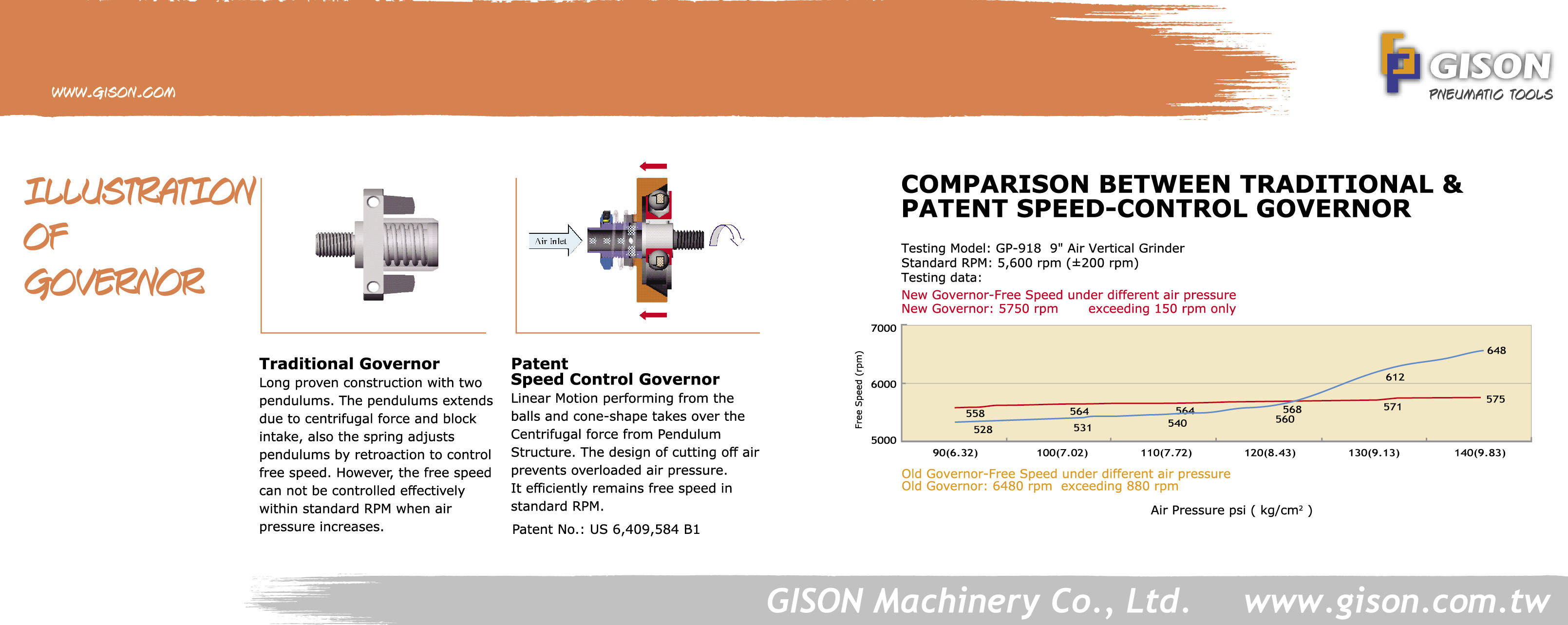 New Over Speed Control Governor